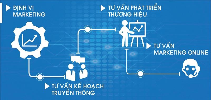 thue-ngoai-marketing