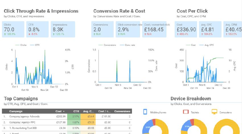 Thông kê click trong SEO và quảng cáo Google